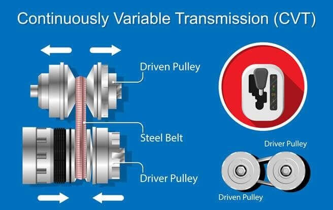 Diagram of CVT-Continuously Variable Transmission
